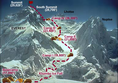Everest climbing route - south side